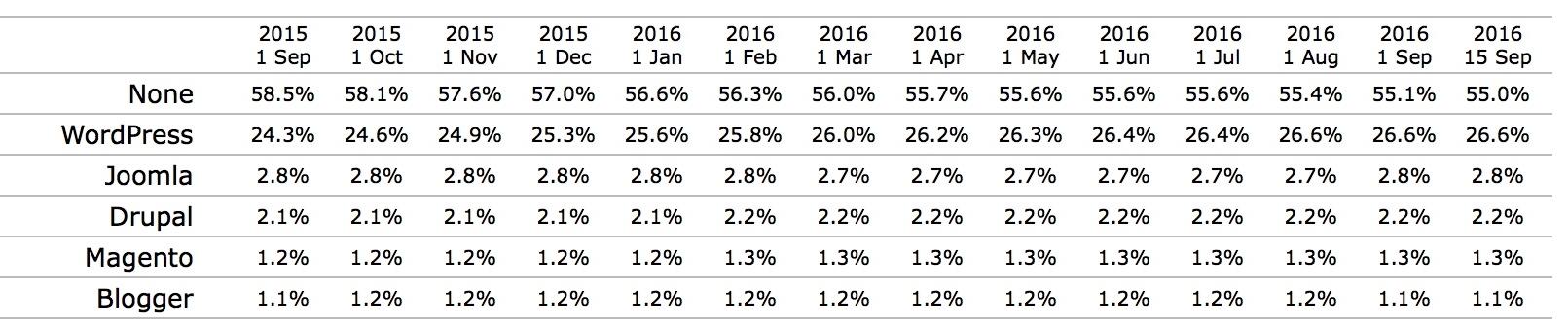 cms-trend-usage
