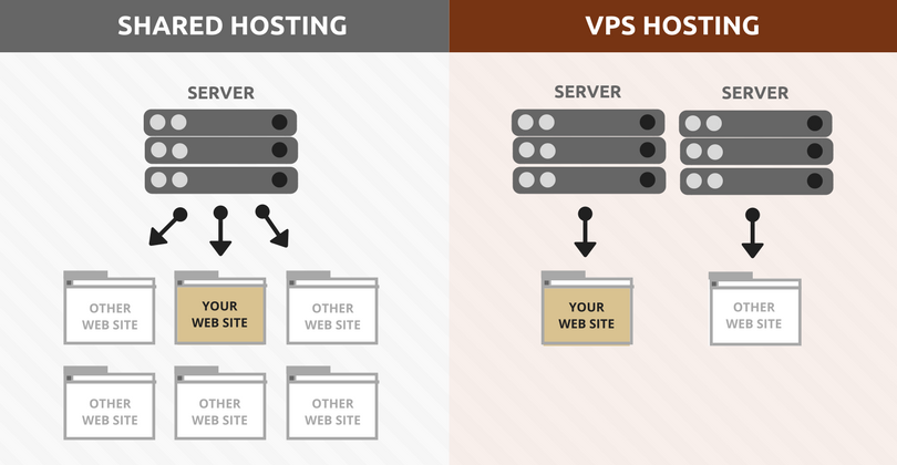 Shared hosting e VPS