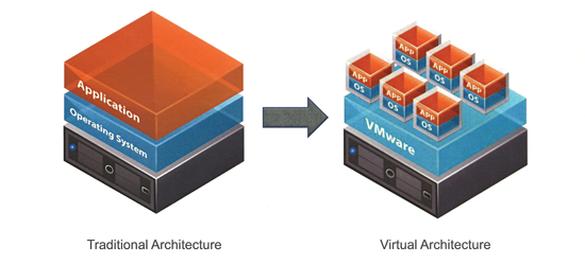 server virtuale